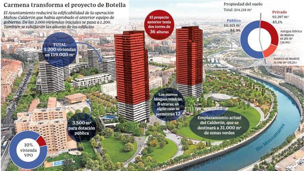 Recreación del nuevo plan Mahou-Calderón