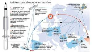Rota: la guarida antimisiles de Estados Unidos