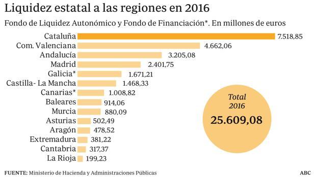 Liquidez estatal a las regiones en 2016