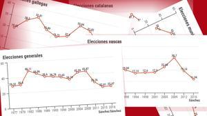 Pedro Sánchez ha roto todos los suelos electorales del PSOE