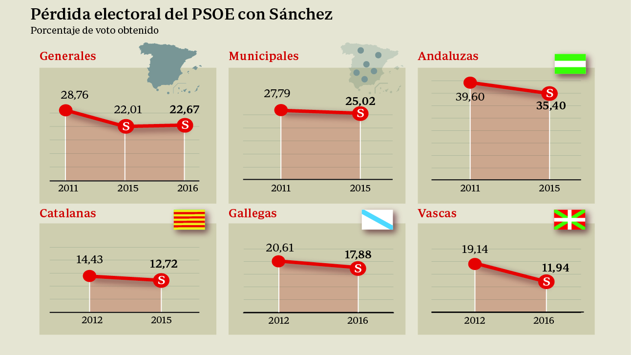 Pérdida electoral del PSOE con Sánchez