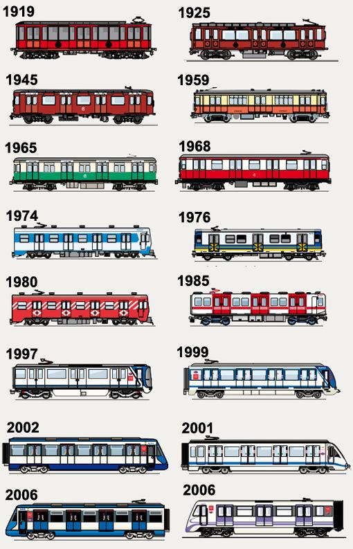 Ilustraciones extraídas de «Breve historia de los trenes del Metro de Madrid»
