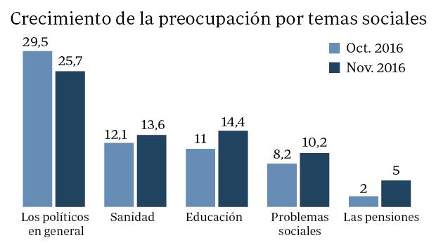 Barómetro CIS:  La preocupación por la sanidad y la educación, en sus niveles más altos, según el CIS