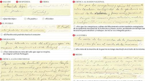 Algunas de las ideas contenidas en la carta del padre de Franco a su hijo
