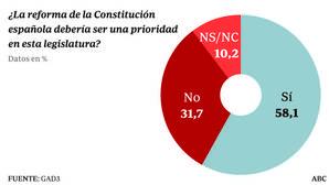 La mayoría apoya una reforma de la Constitución esta legislatura