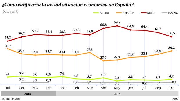 Cuatro de cada diez españoles piensan que lo peor de la crisis ha pasado