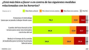 Los españoles quieren cambiar el huso horario, trabajar en casa y acabar antes la jornada laboral