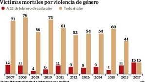 Cinco mujeres, asesinadas por sus parejas en 72 horas dramáticas