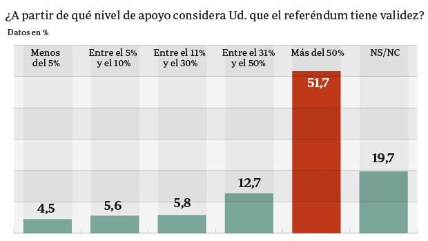 La mayoría de los ciudadanos piden que una consulta sea válida si votan más del 50 por ciento