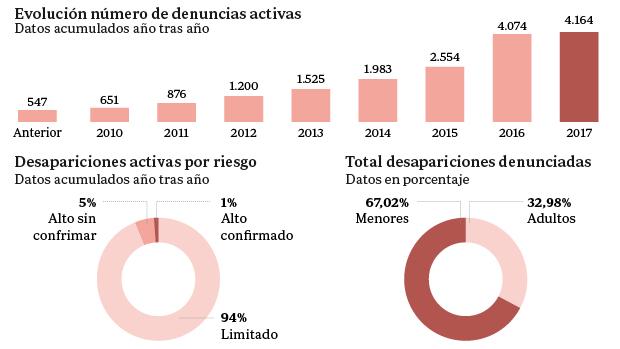 Solo el 3 44 por ciento de las denuncias por desaparici n presentadas en espa a siguen - Ministerio del interior oposiciones ...