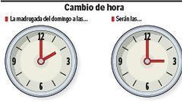La madrugada del sábado 25 al domingo 26 se adelantan una hora los relojes