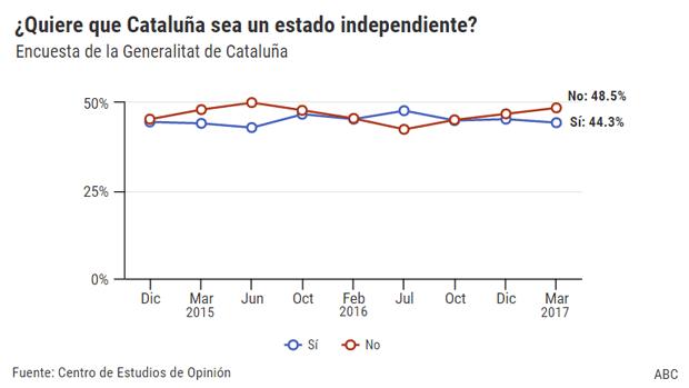 El «no» a la independencia gana terreno en Cataluña