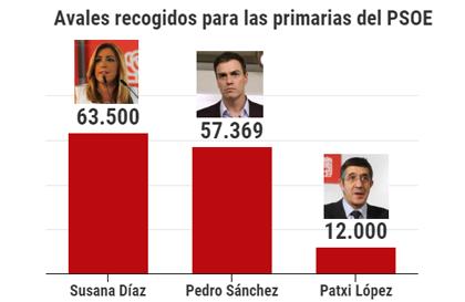 Pedro Sánchez, a 6.000 avales de Díaz, diluye el efecto ganador de su rival