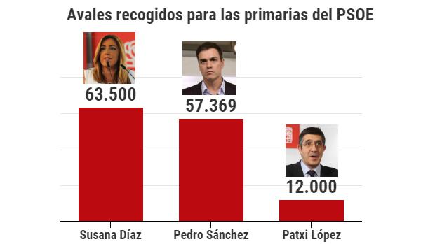 Sánchez se queda a 6.000 avales de Díaz y diluye el efecto ganador de su rival en las primarias del PSOE