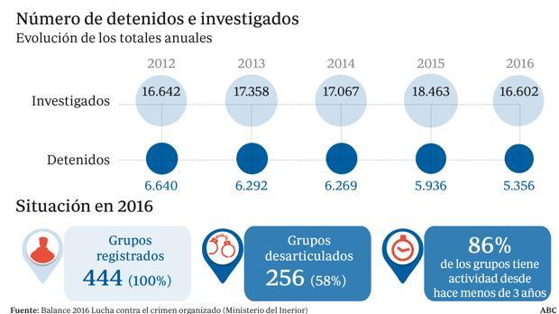 Gráfico del número de detenidos e investigados por el crimen organizado