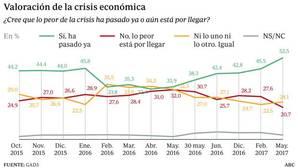 La españoles creen que lo peor de la crisis ha pasado