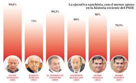 Sánchez busca el voto perdido en Podemos para volver a «ganar» al PP
