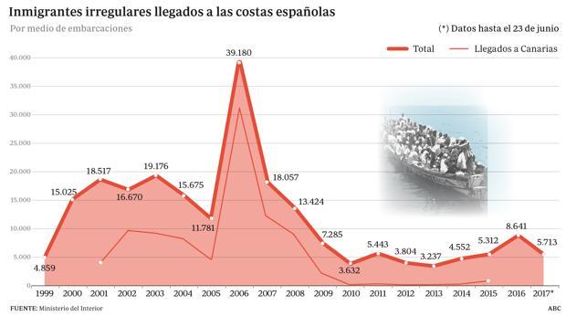 La avalancha de pateras desborda el mediterráneo en la zona española
