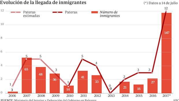 Baleares lucha contra el efecto llamada de una inmigración de «aventura y botellón»