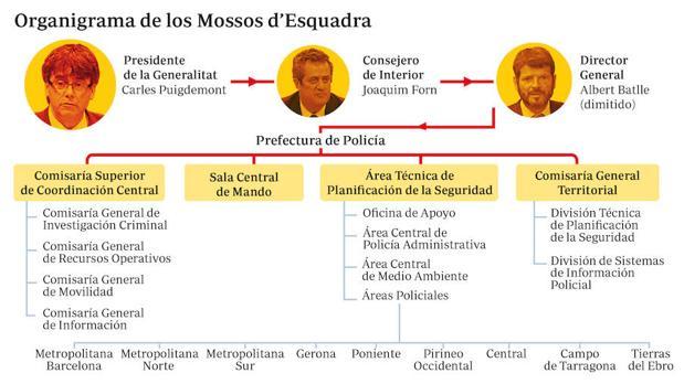 Puigdemont toma el control político de los Mossos antes de la consulta