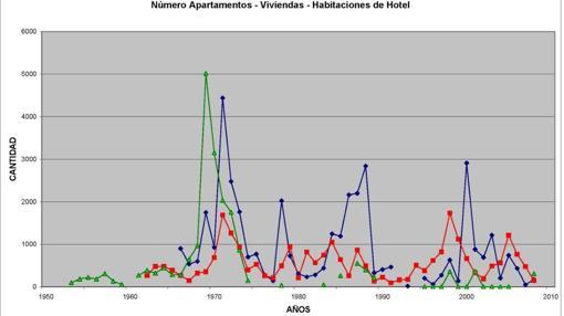 Gráfica con la evolución del ritmo de edificación en Benidorm
