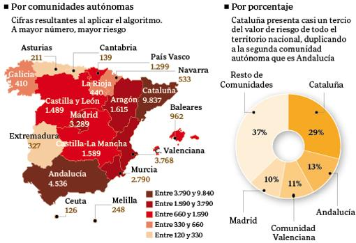 Gráfico del riesgo de amenaza yihadista por comunisdades (elaboración propia)