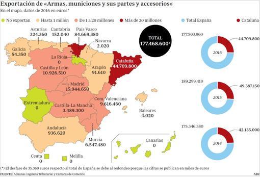 """Conflicto """"nacionalista"""" Catalunya, España. [1] - Página 22 Grafico-U10187853307ljF-U21963342502fTG-510x350@abc-Home"""