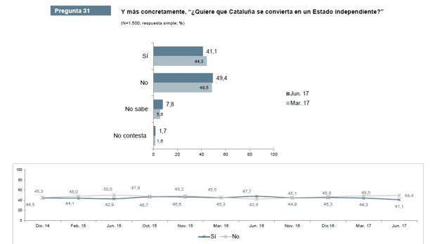 Encuesta del Centro de Estudios de Opinión de la Generalitat de Cataluña de julio de 2017