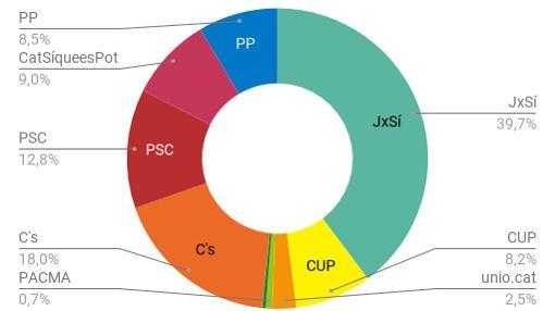 Porcentaje de voto por partidos en las elecciones en Cataluña en 2015