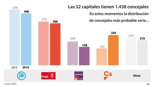 Resultados Distribucion-concejales-capitales-kXOC--510x349@abc