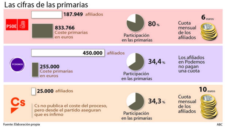 Esto es lo que costaron las primarias de PSOE, Podemos y Ciudadanos