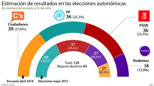 Estimación de resultados en las elecciones autonómicas de GAD3