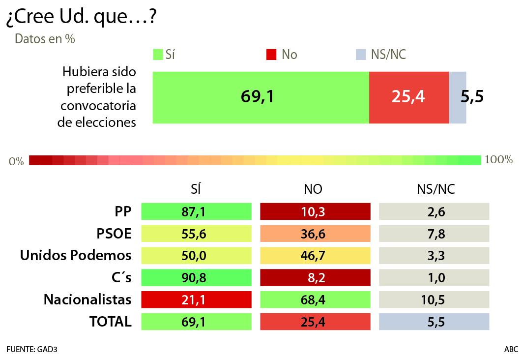 PEDRO SANCHEZ: PRESIDENTE DE ESPAÑA - Página 2 Encuesta-gad3-elecciones--510x349