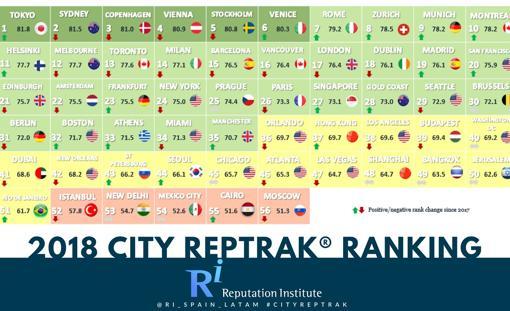 Ránking de las ciudades con mejor reputación en 2018