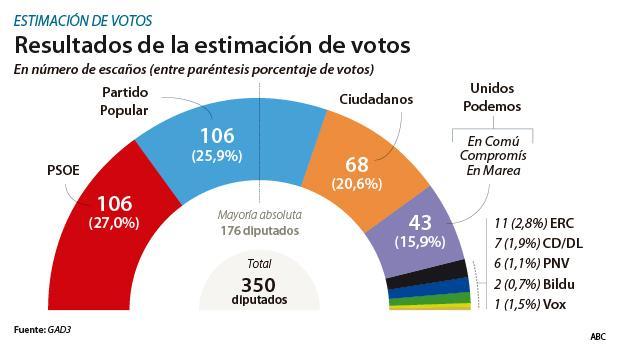 Encuestas - Página 6 Resultados-estimacion-votos--620x349-kxn--620x349@abc