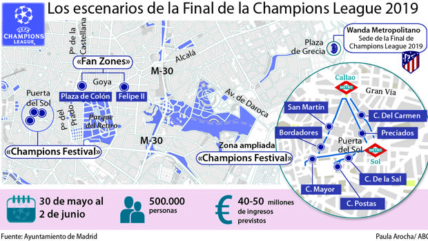 Los escenarios de la Final de la Champions League 2019