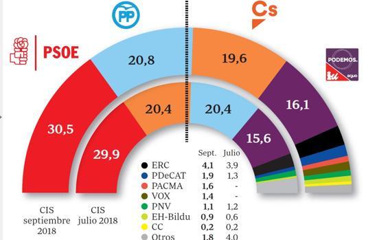 Estimación de voto del CIS