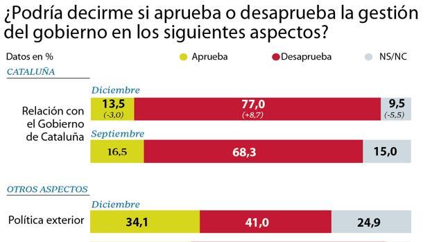 El 77% de los españoles desaprueba la política de Sánchez con Cataluña