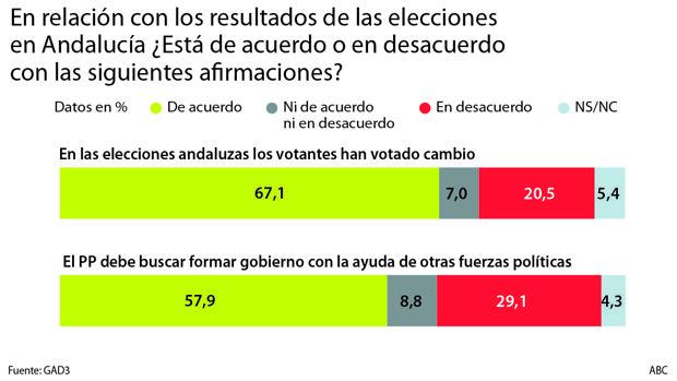 La mayoría insta al PP y a Cs a formar Gobierno: el 2-D se votó cambio