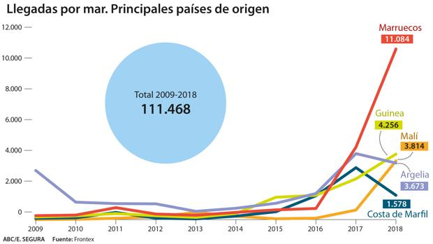 España ha registrado en la última década 133.241 entradas irregulares de inmigrantes de 7o países