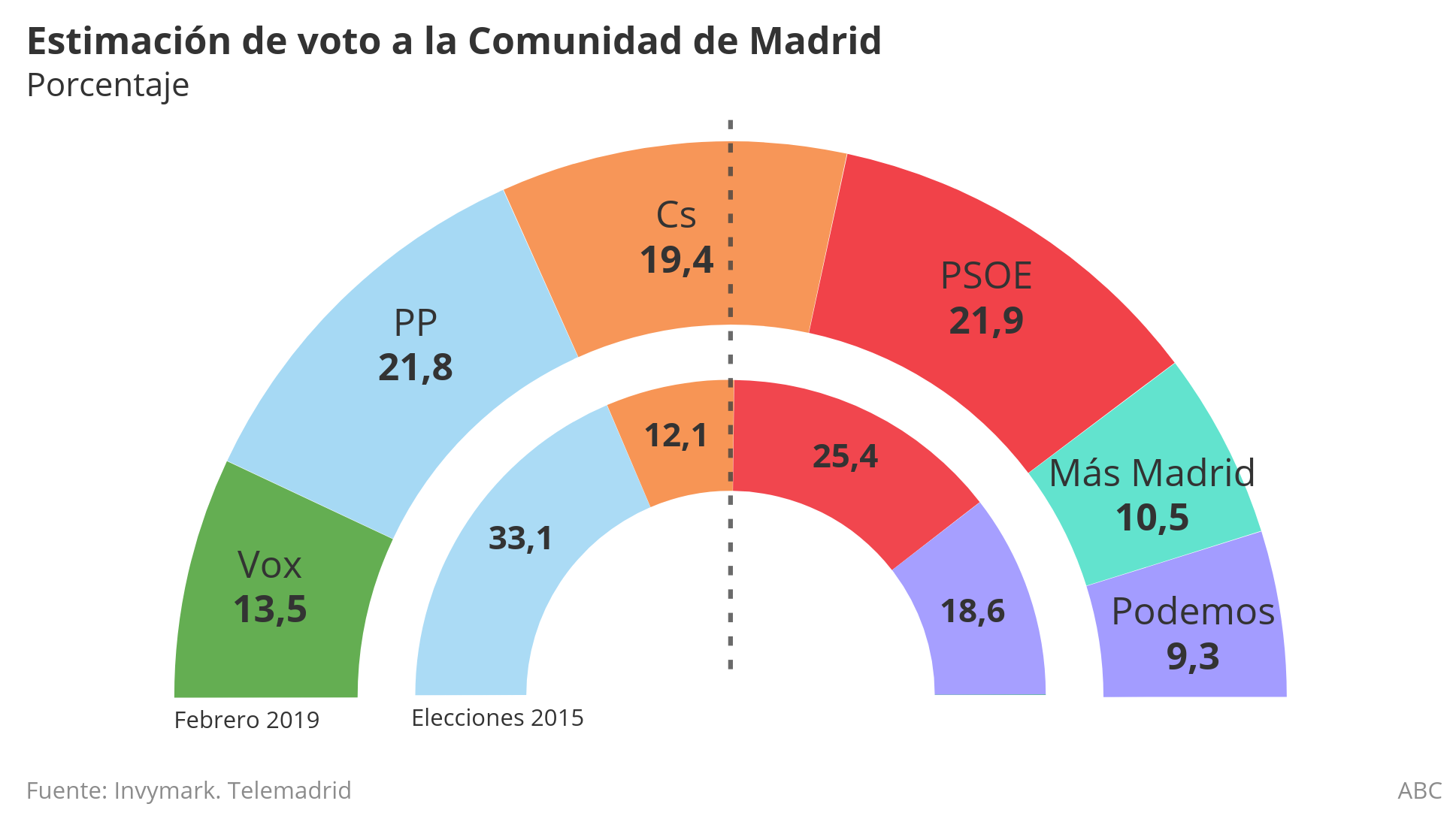 Errejón le gana el pulso a Iglesias y Más Madrid entraría en la Asamblea con el 10,5 % de los votos, según una encuesta de Telemadrid