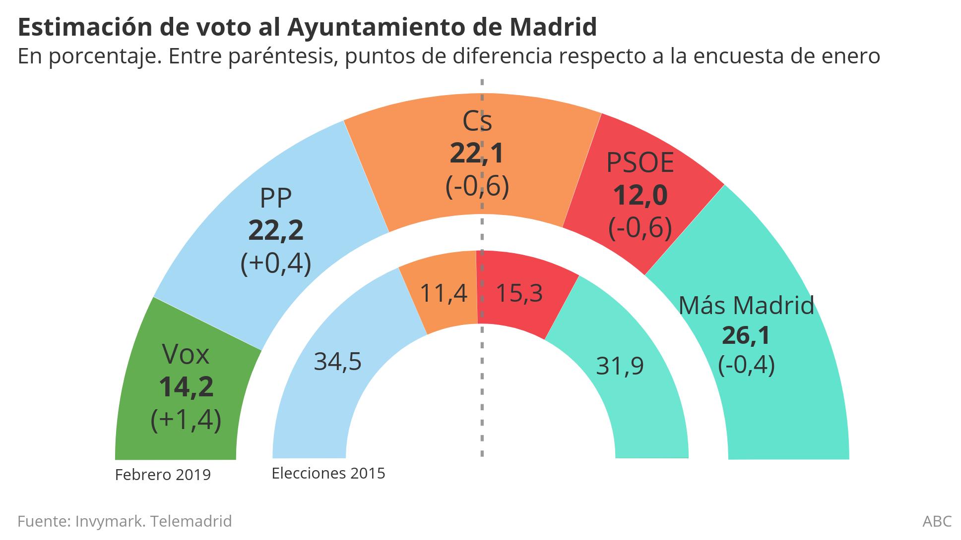 El PSOE se desploma en Madrid hasta convertirse en la última fuerza política, según un barómetro de Telemadrid