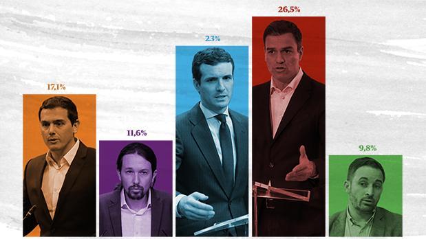 28-A: así llegan los partidos al inicio de la carrera por ganar las elecciones