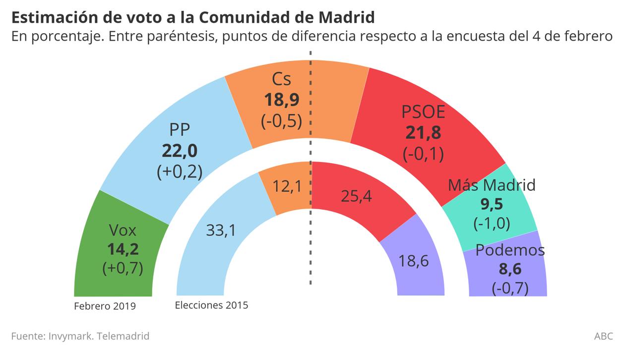 Vox sigue creciendo y recorta espacio a Ciudadanos en la Comunidad de Madrid, según Telemadrid
