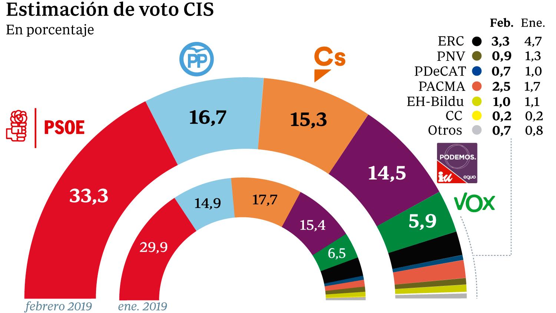 Encuestas - Página 8 Cis-espana-febrero--620x349