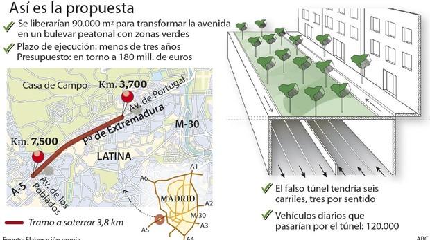 Proyecto del PP para el soterramiento del Paseo de Extremadura