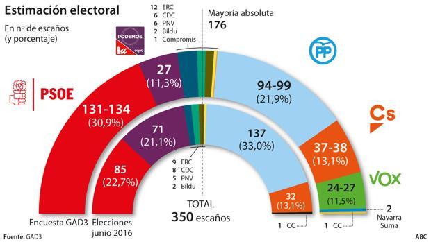 Vídeo: El PSOE podría volver a gobernar si mantiene el apoyo de Podemos y de los indepententistas