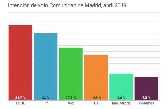 Vox supera a Ciudadanos y se sitúa como la tercera fuerza política en la Comunidad, según Telemadrid