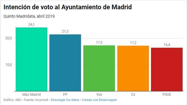 El PP se consolida como segunda fuerza en Madrid y Martínez Almeida podría gobernar si pacta, según Telemadrid