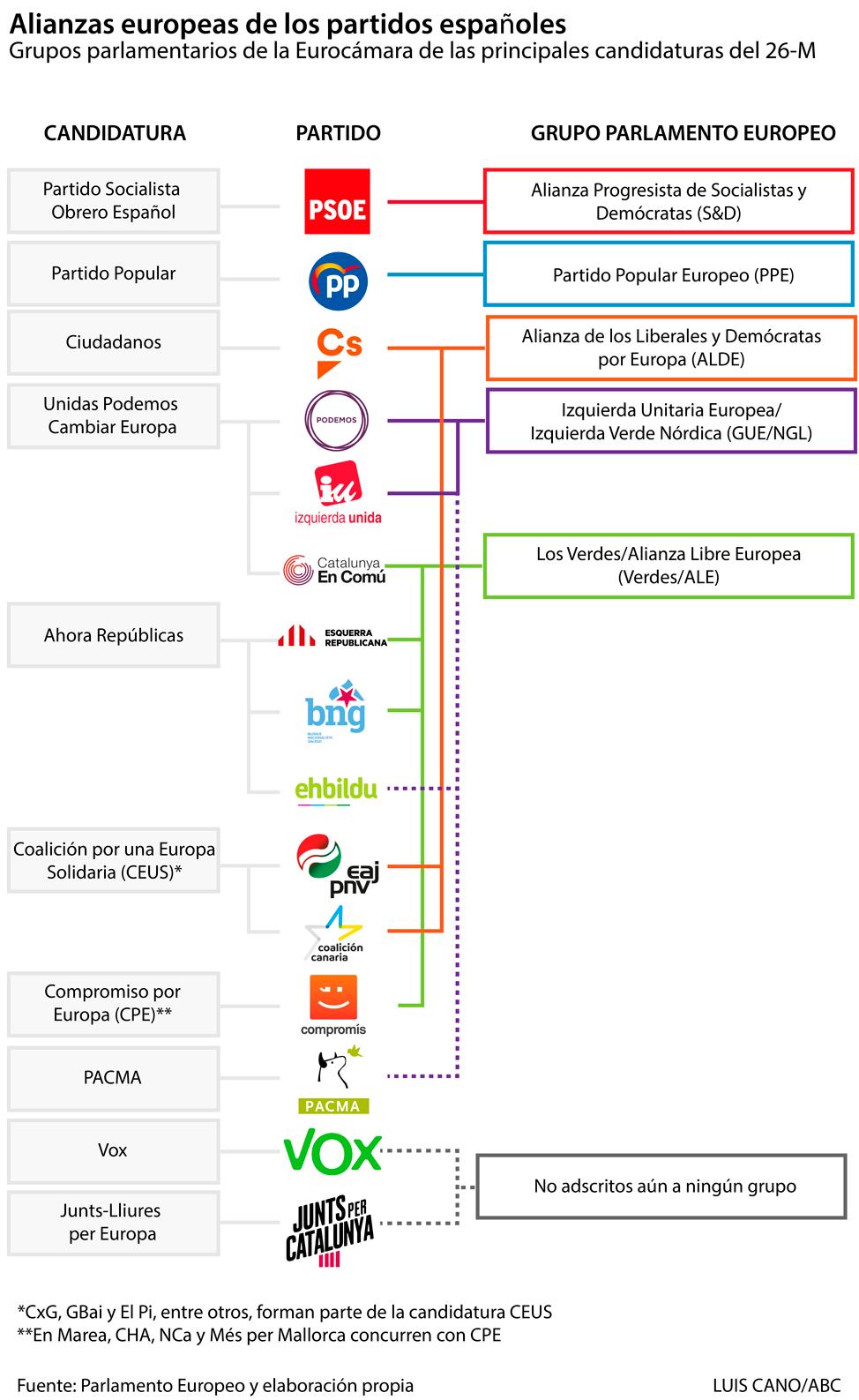 Alianzas europeas a la que pertenecen los partidos españoles